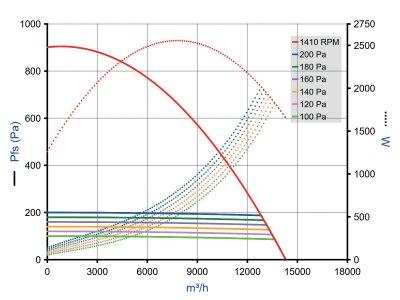 EasyVEC Micro-watt 12000