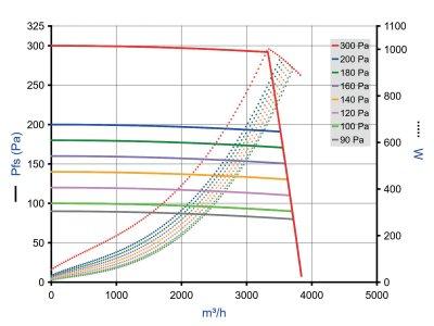 EasyVEC Micro-watt 3000