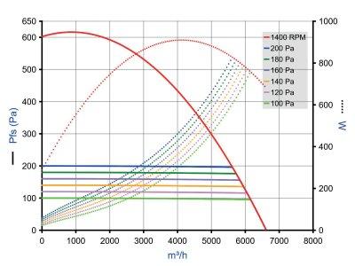 EasyVEC Micro-watt 5000