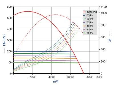 EasyVEC Micro-watt 6500