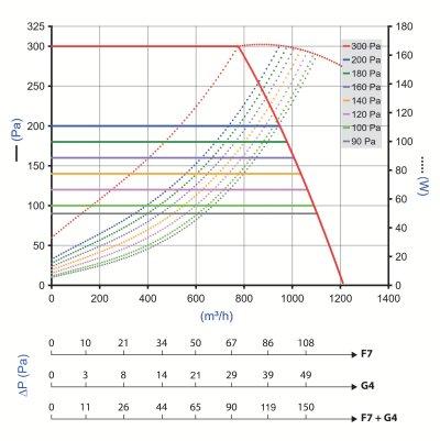 EasyVEC Compact micro-watt 1000