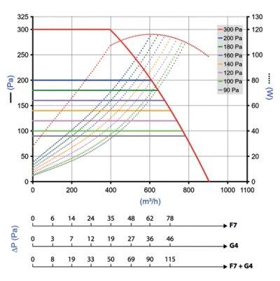 EasyVEC Compact micro-watt 600